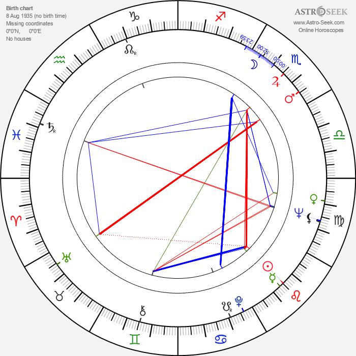 Donald P. Bellisario - Astrology Natal Birth Chart