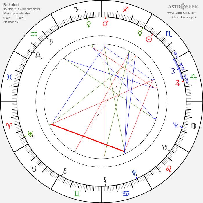 Donald Pickering - Astrology Natal Birth Chart