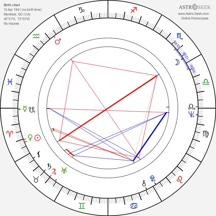 Donald Pilon - Astrology Natal Birth Chart