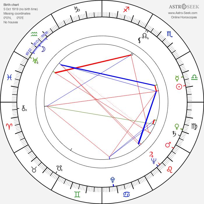 Donald Pleasence - Astrology Natal Birth Chart