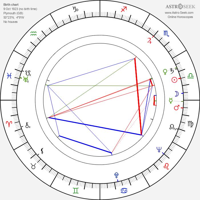 Donald Sinden - Astrology Natal Birth Chart