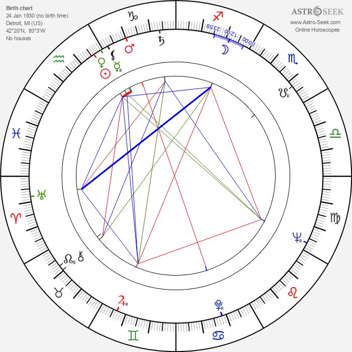 Donald Stewart - Astrology Natal Birth Chart