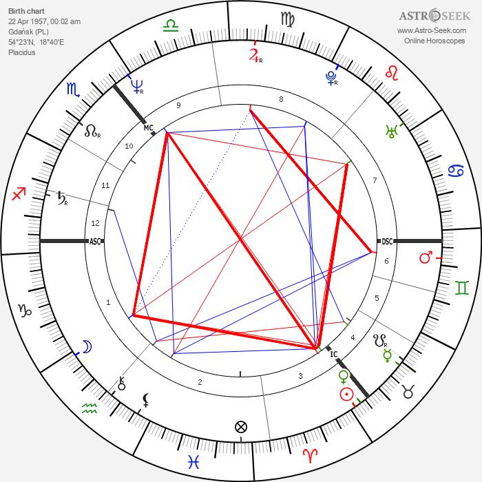 Donald Tusk - Astrology Natal Birth Chart