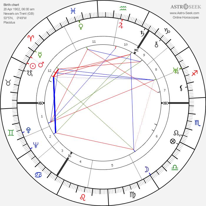 Donald Wolfit - Astrology Natal Birth Chart