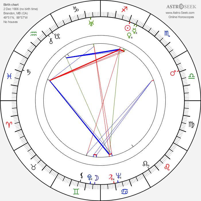 Donald Woods - Astrology Natal Birth Chart