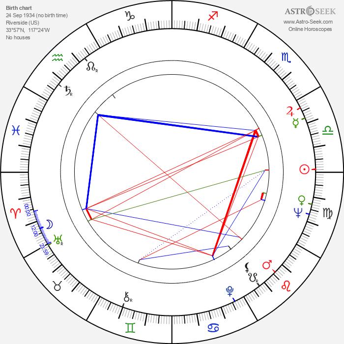 Donald Wrye - Astrology Natal Birth Chart