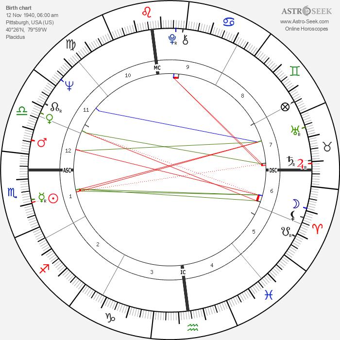 Donald Wuerl - Astrology Natal Birth Chart