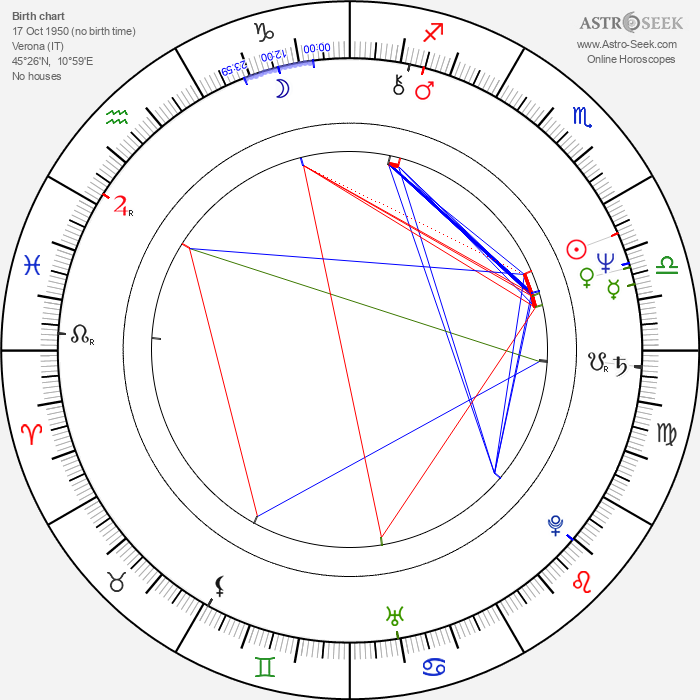 Donata Gottardi - Astrology Natal Birth Chart