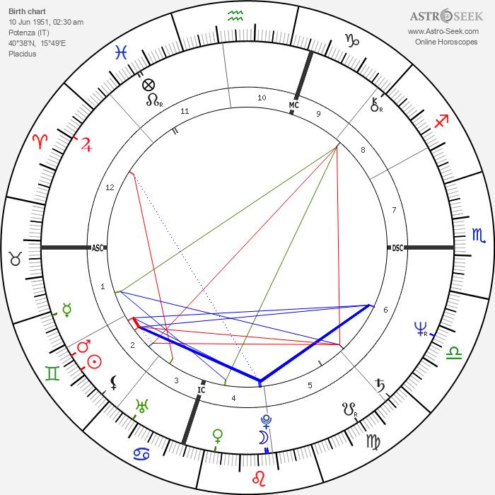 Donato Bilancia - Astrology Natal Birth Chart