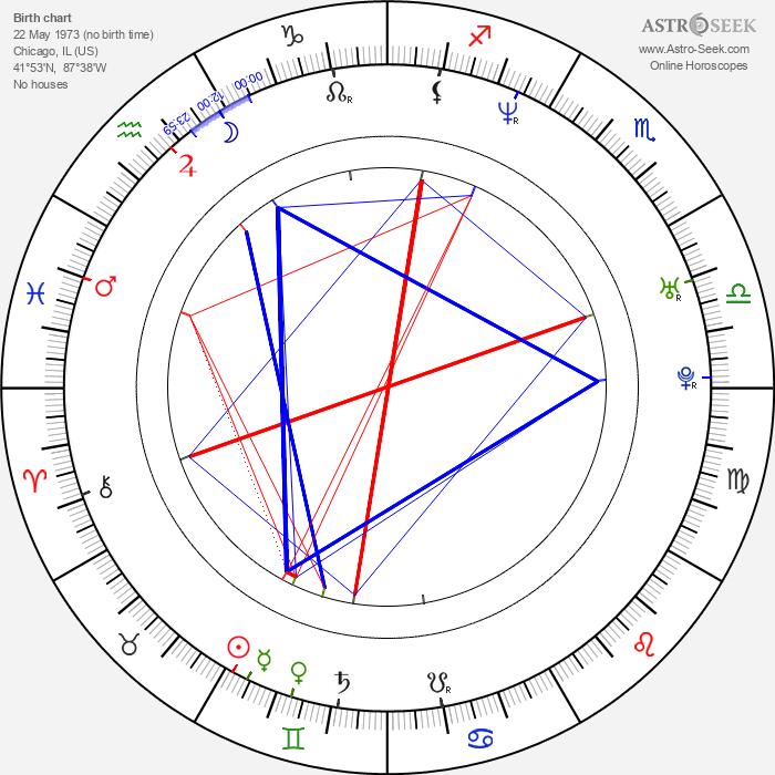 Donell Jones - Astrology Natal Birth Chart