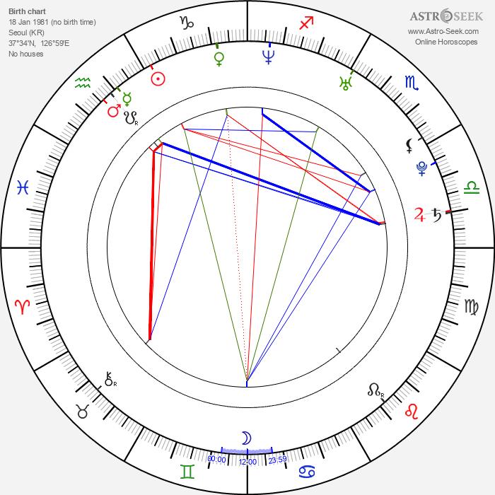 Dong-won Kang - Astrology Natal Birth Chart