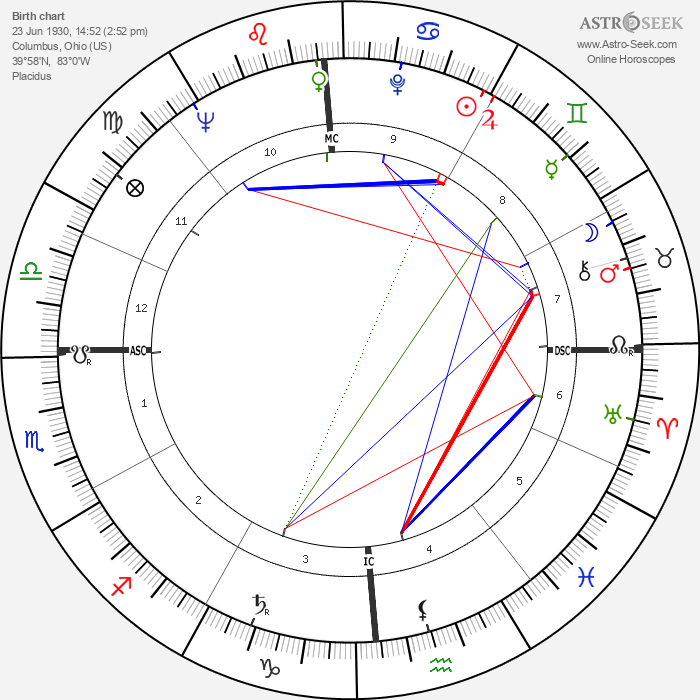 Donn Eisele - Astrology Natal Birth Chart