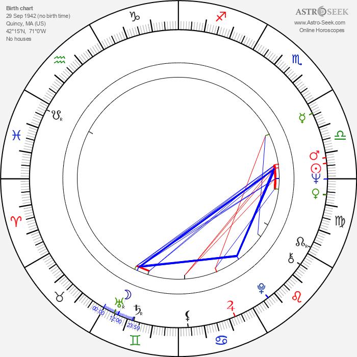 Donna Corcoran - Astrology Natal Birth Chart