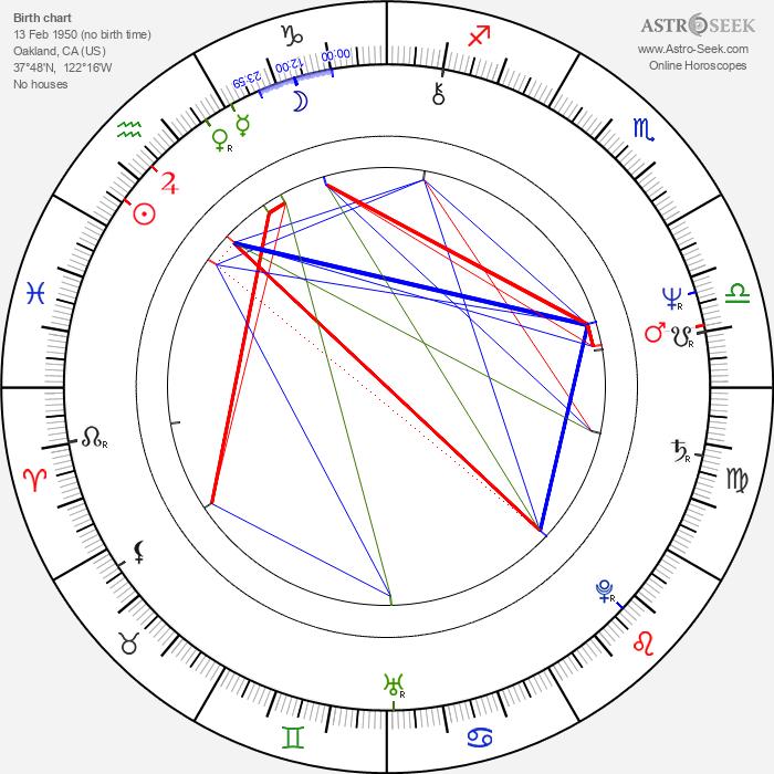 Donna Hanover - Astrology Natal Birth Chart