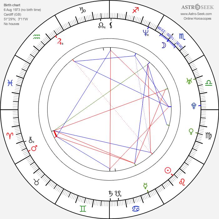 Donna Lewis - Astrology Natal Birth Chart