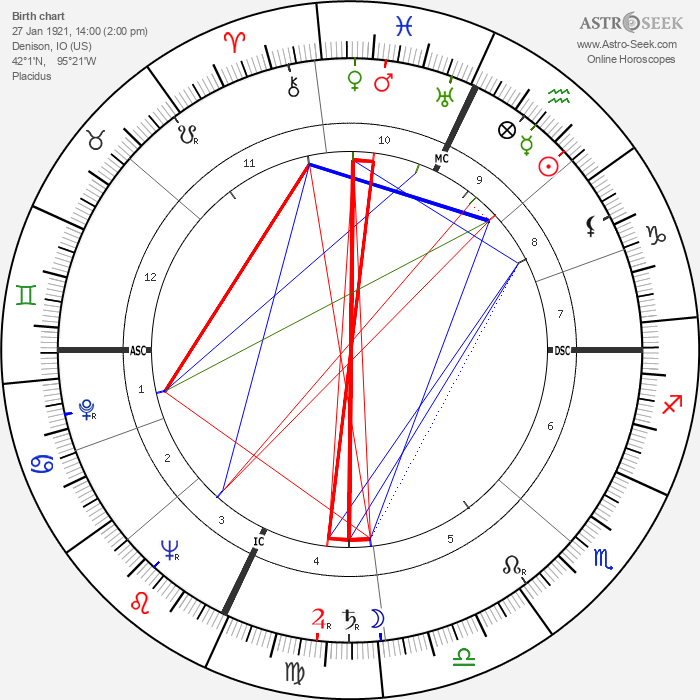 Donna Reed - Astrology Natal Birth Chart
