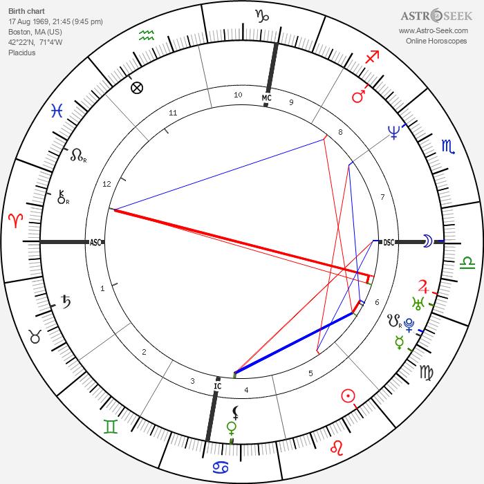 Donnie Wahlberg - Astrology Natal Birth Chart
