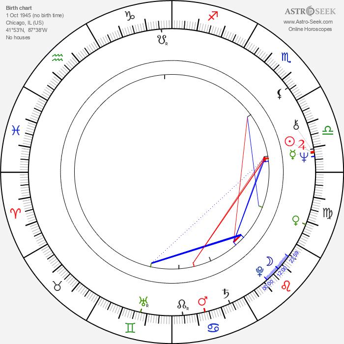Donny Hathaway - Astrology Natal Birth Chart