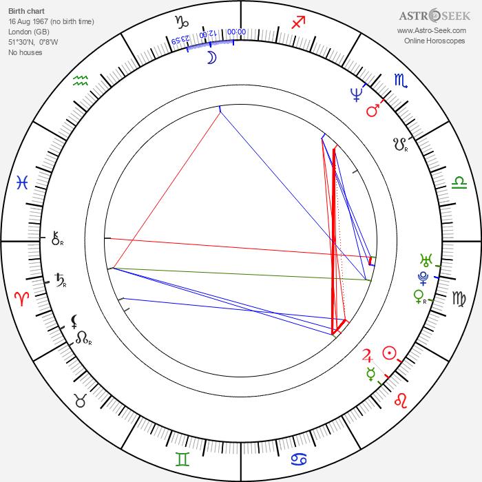 Donovan Leitch Jr. - Astrology Natal Birth Chart