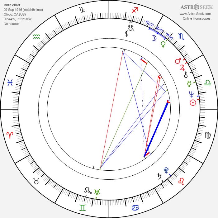 Donovan Scott - Astrology Natal Birth Chart