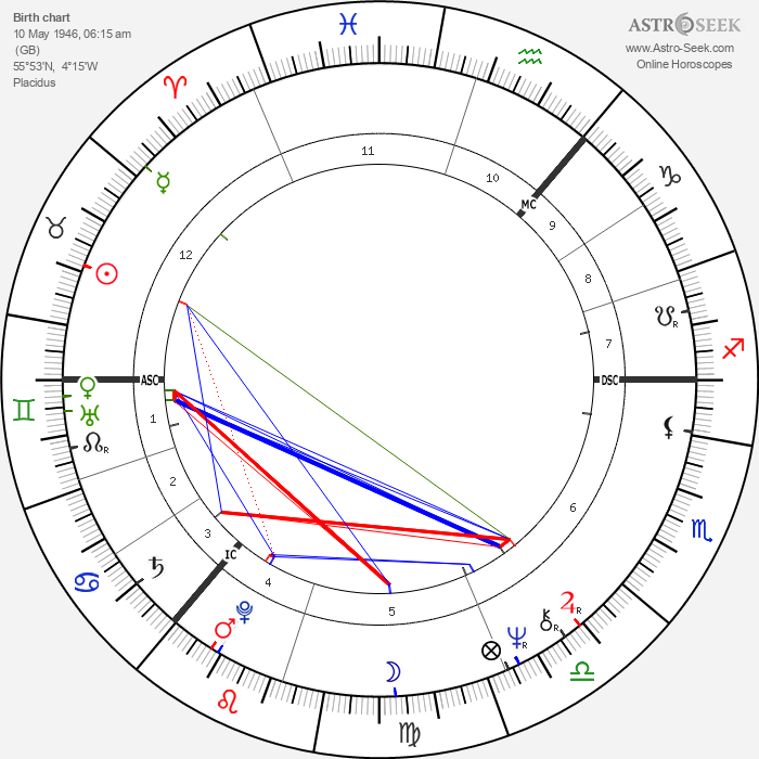 Donovan - Astrology Natal Birth Chart