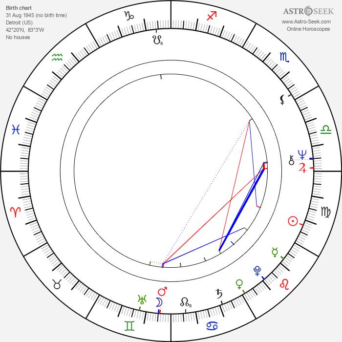 Donyale Luna - Astrology Natal Birth Chart