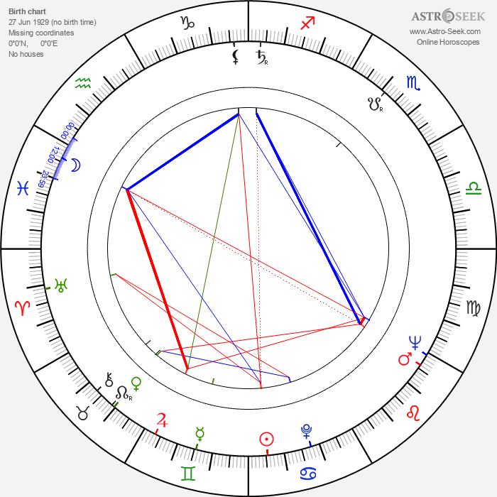Donyo Donev - Astrology Natal Birth Chart