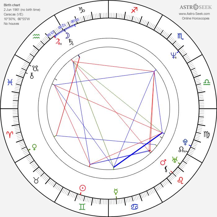 Dora Mazzone - Astrology Natal Birth Chart