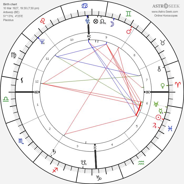 Dora van der Groen - Astrology Natal Birth Chart
