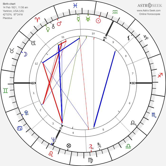 Doreen Millard - Astrology Natal Birth Chart
