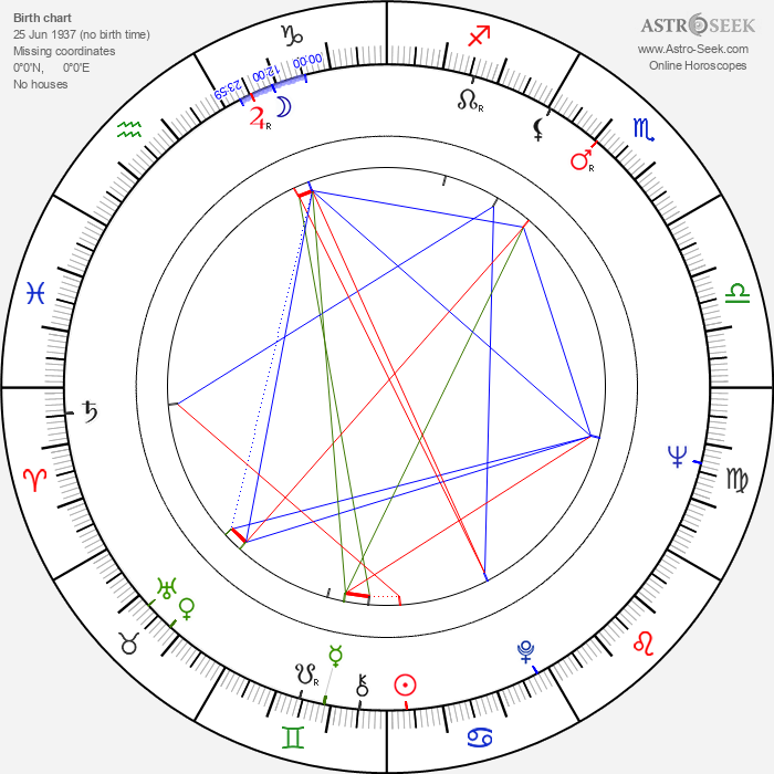 Dorel Visan - Astrology Natal Birth Chart