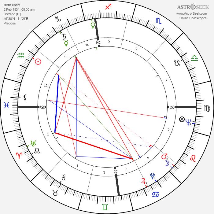 Dorian Gray - Astrology Natal Birth Chart