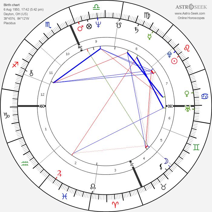Dorian Harewood - Astrology Natal Birth Chart