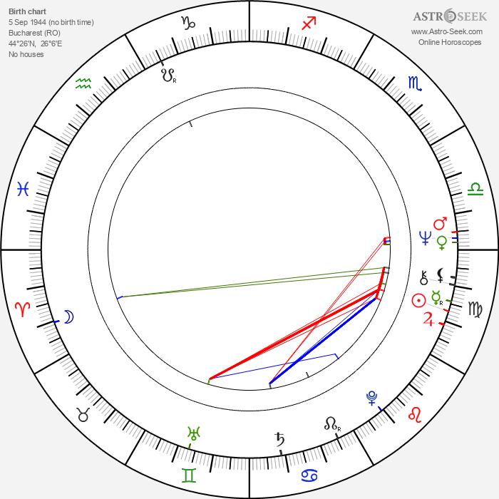 Dorin Liviu Zaharia - Astrology Natal Birth Chart