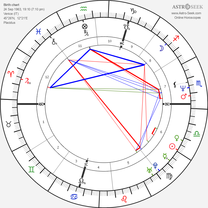 Dorina Vaccaroni - Astrology Natal Birth Chart
