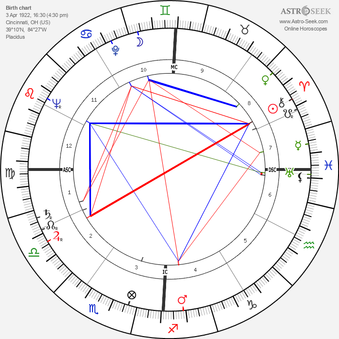 Doris Day - Astrology Natal Birth Chart