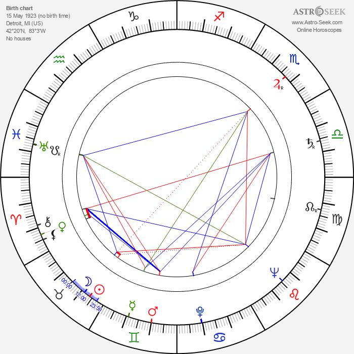 Doris Dowling - Astrology Natal Birth Chart