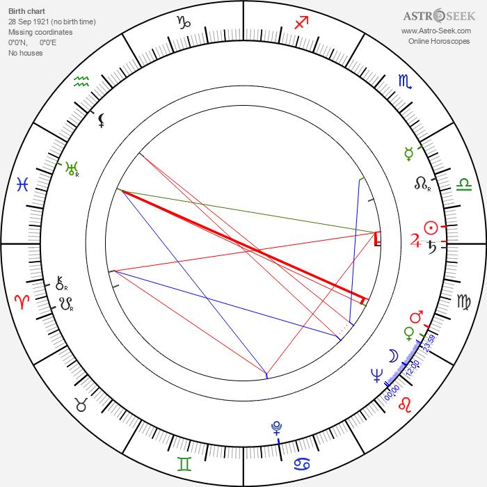 Doris Houck - Astrology Natal Birth Chart