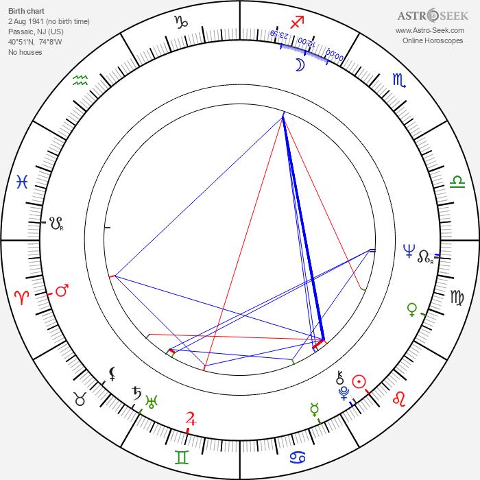 Doris Kenner-Jackson - Astrology Natal Birth Chart