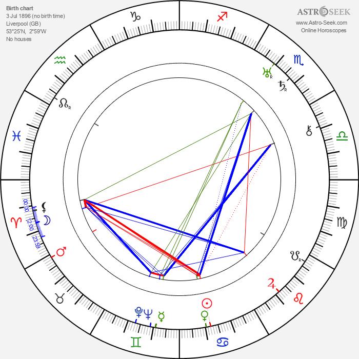 Doris Lloyd - Astrology Natal Birth Chart