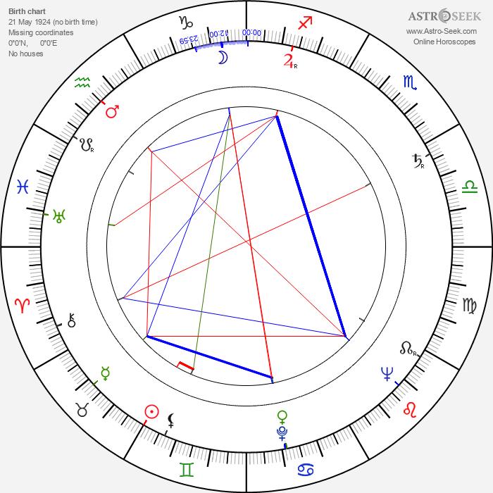 Doris Schade - Astrology Natal Birth Chart