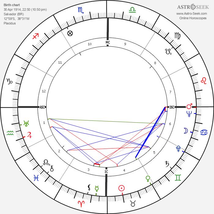 Dorival Caymmi - Astrology Natal Birth Chart