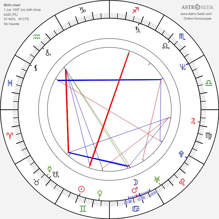 Dorota Kedzierzawska - Astrology Natal Birth Chart