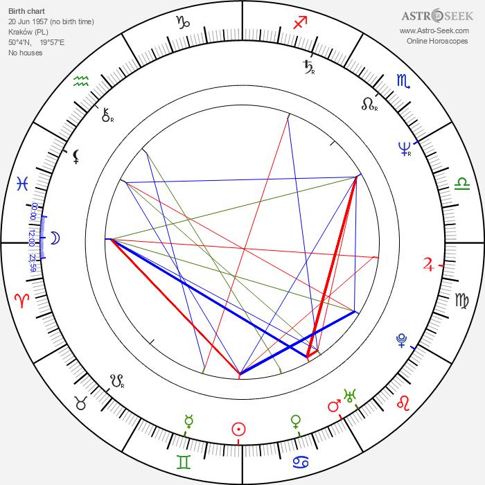 Dorota Kolak - Astrology Natal Birth Chart