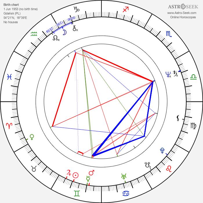 Dorota Stalinska - Astrology Natal Birth Chart