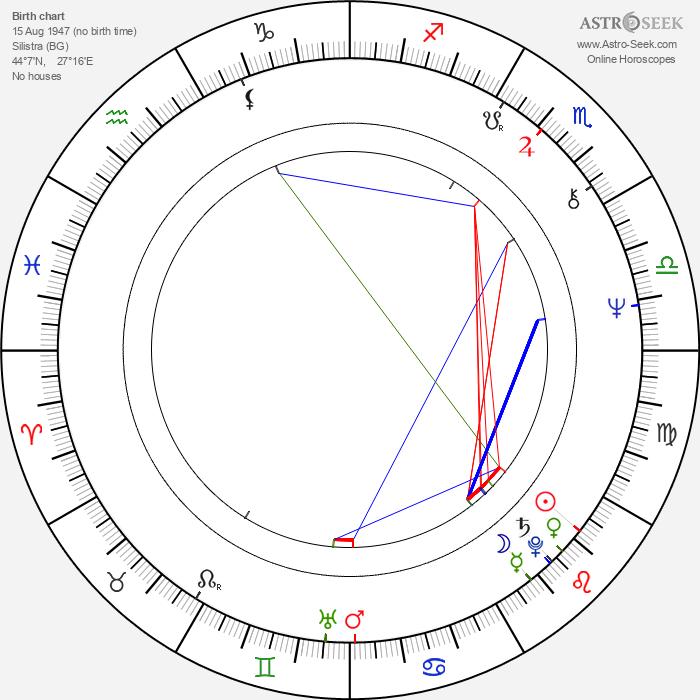Dorotea Toncheva - Astrology Natal Birth Chart