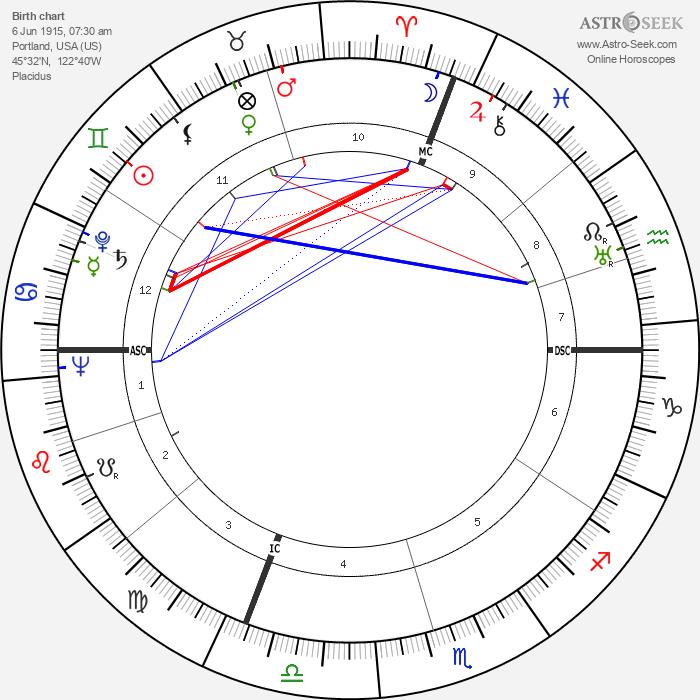 Dorothy Beach Hughes - Astrology Natal Birth Chart