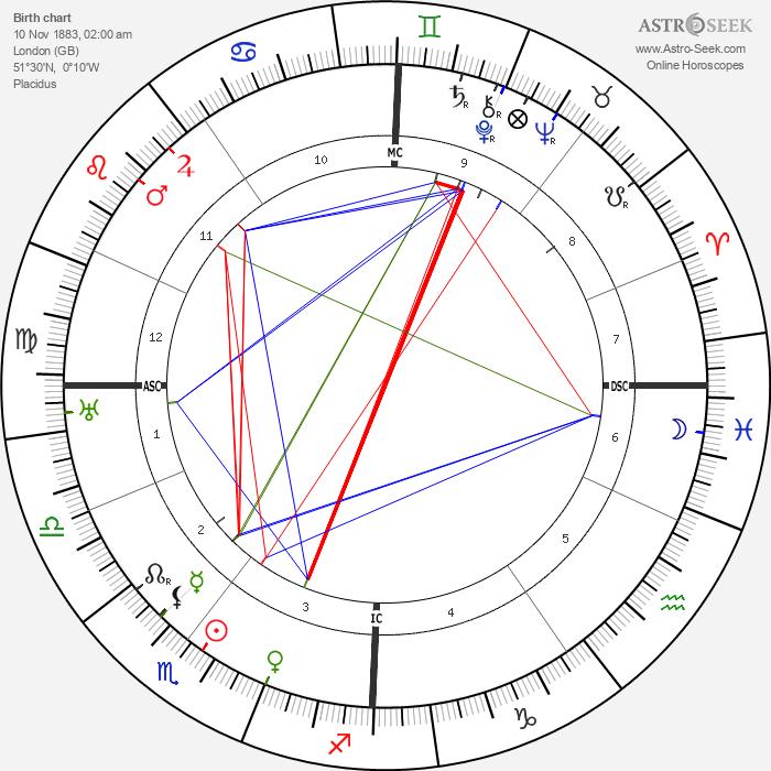Dorothy Brett - Astrology Natal Birth Chart