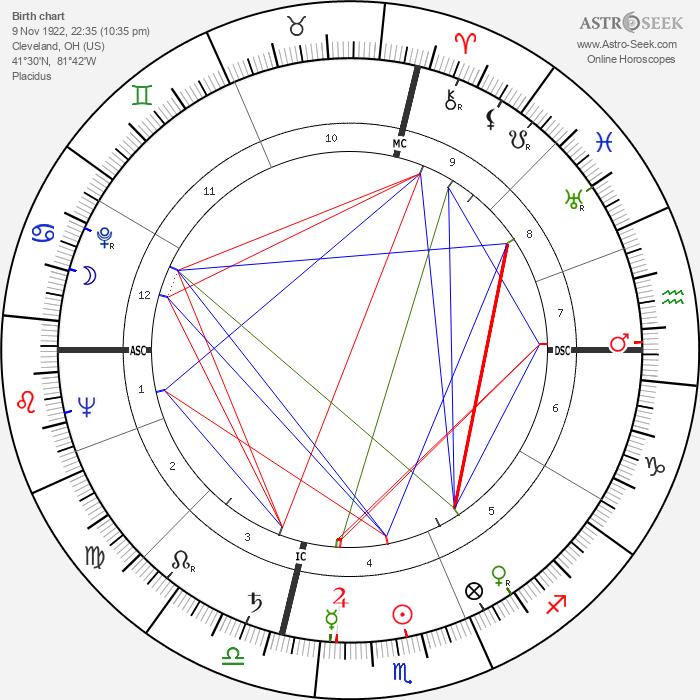 Dorothy Dandridge - Astrology Natal Birth Chart