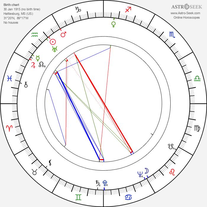 Dorothy Dell - Astrology Natal Birth Chart